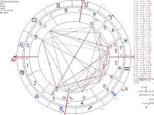 Астрология. Астропсихология. Характер, интересы, способности, внутренние потребности, желания человека читаю по карте рождения. Ярмарка Мастеров - ручная работа, handmade.