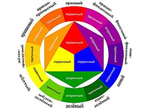Цветовой Круг Иттена для создания гармоничных цветовых комбинаций. Ярмарка Мастеров - ручная работа, handmade.