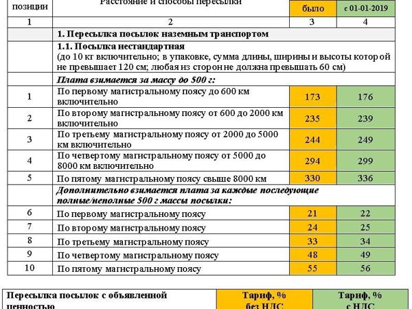 Тарифы Почты России с 01-01-2019 на посылки + сравнение | Ярмарка Мастеров - ручная работа, handmade